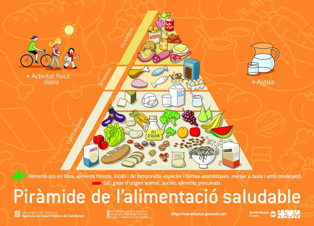 Guia alimentació 2017_piramide_2